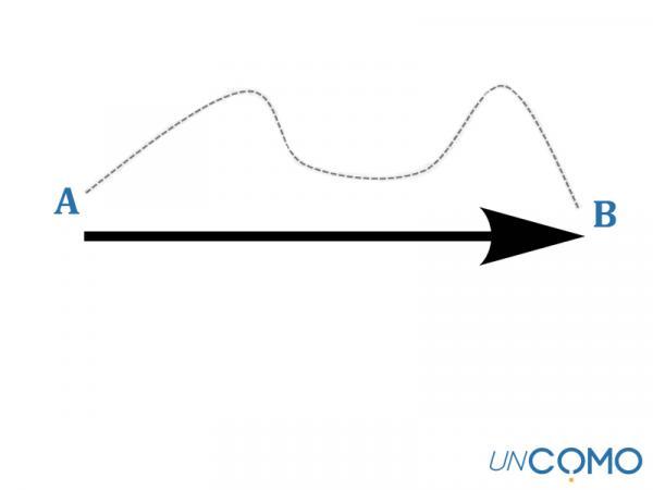 Cuál es la diferencia entre desplazamiento y trayectoria - Qué es la trayectoria
