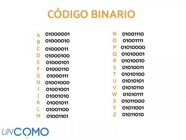 Qué es el código binario y cómo traducirlo - Cómo aprender y leer el código binario