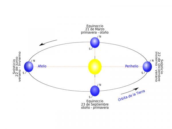 Qué es el equinoccio de primavera y en qué consiste - Cuál es la diferencia entre equinoccio y solsticio