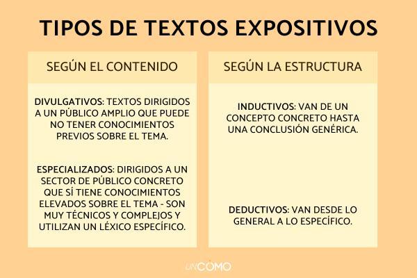 ¿Cómo hacer un texto expositivo? - Características de un texto expositivo